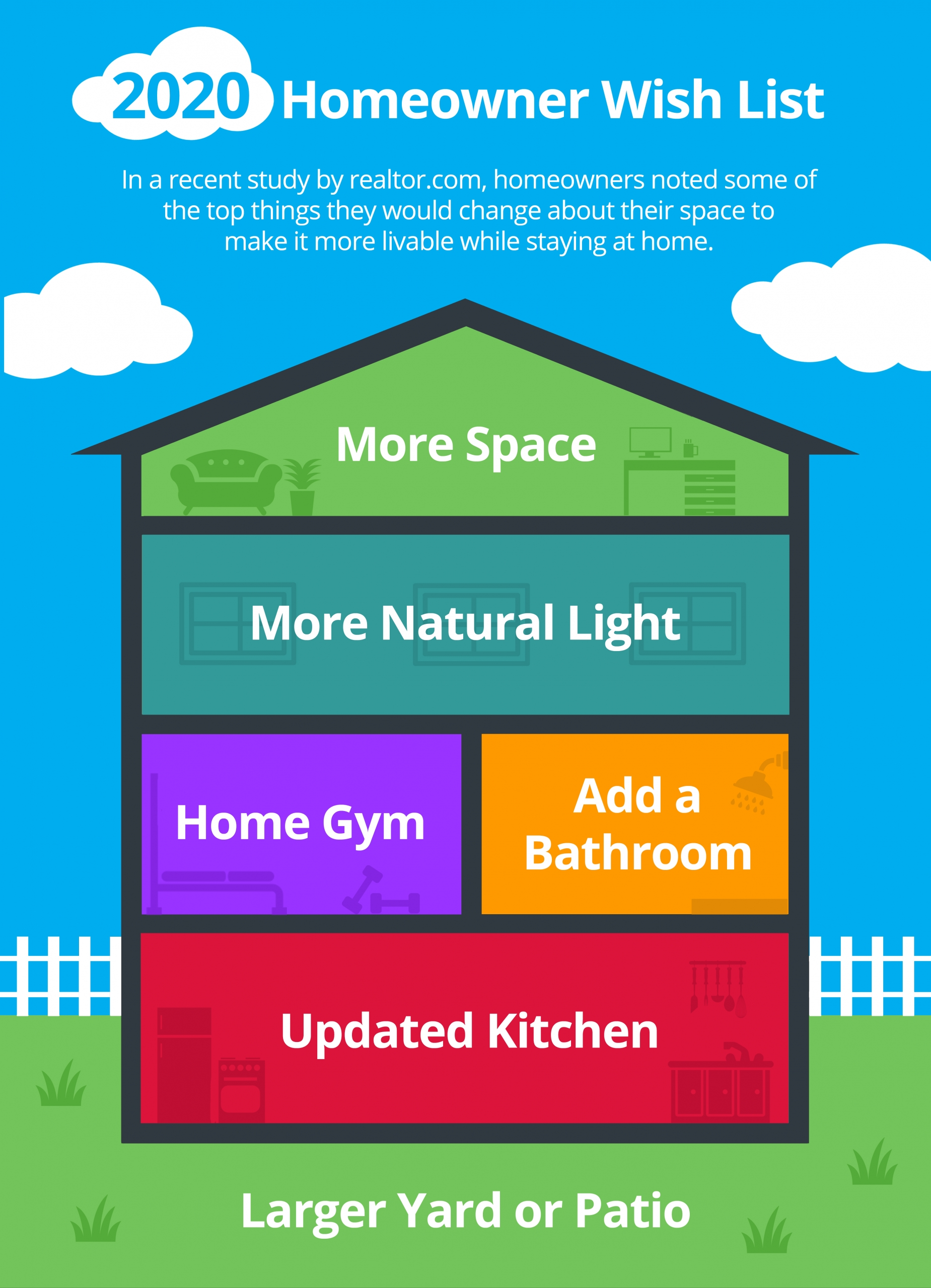 2020 Homeowner Wish List [INFOGRAPHIC]   Simplifying The Market